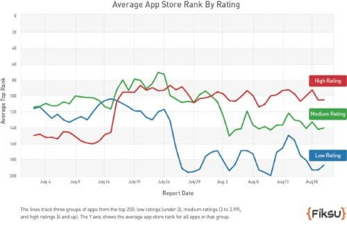 Average App Store Rank by Rating
