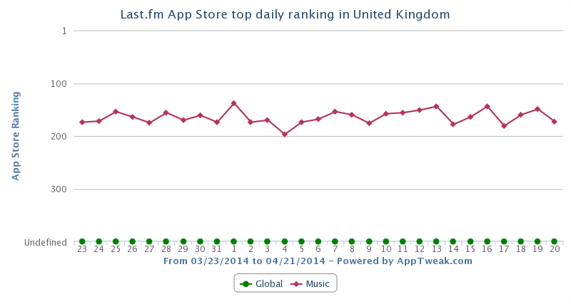 Last.fm App Store top daily Ranking (UK)