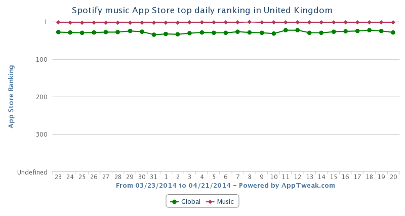 Spotify App Store top daily Ranking (UK)