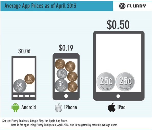 Average App Prices (April 2013)