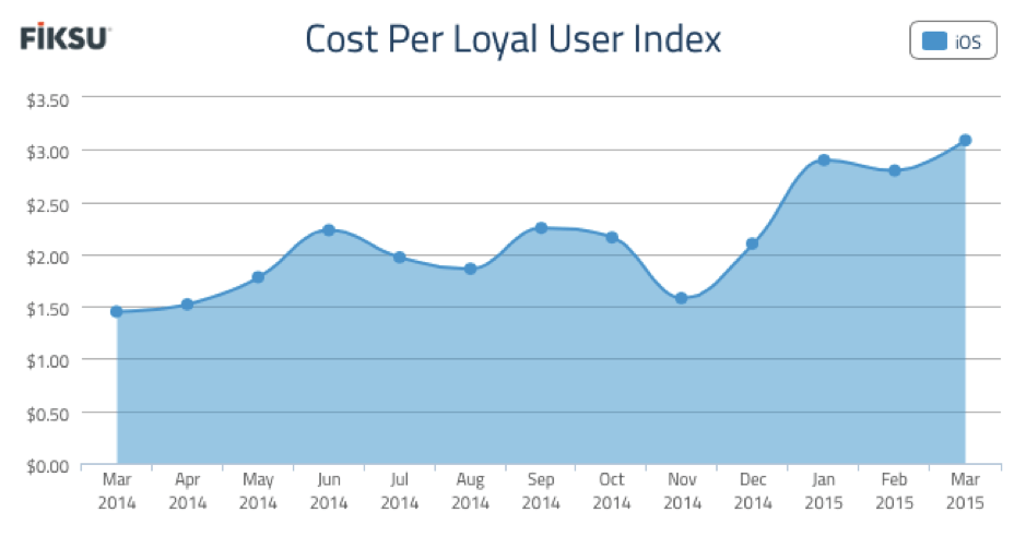 Cost Per Loyal User Index