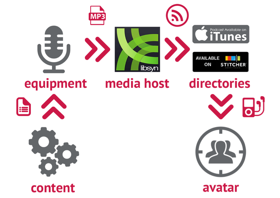 Steps to Podcasting