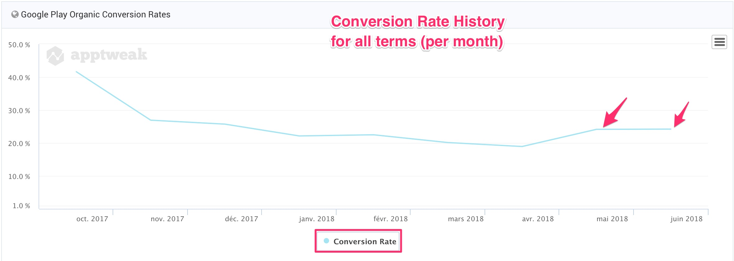 View your Google Play Store Installs Keyword conversion rate history