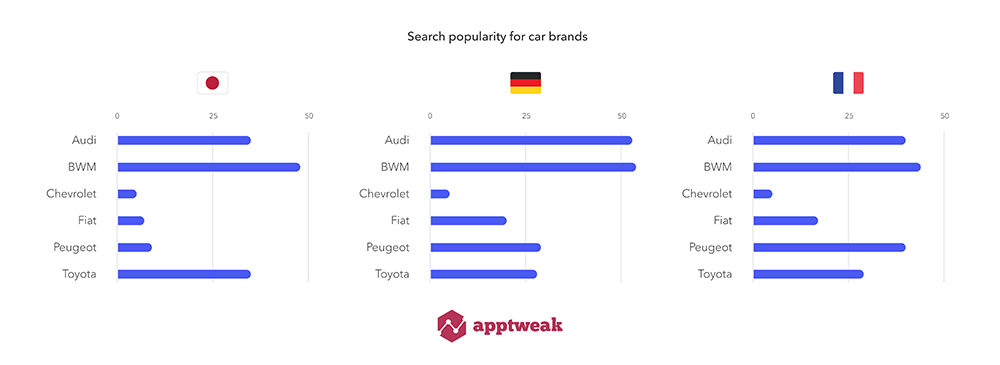 Search Popularity for car brands in new ASA markets