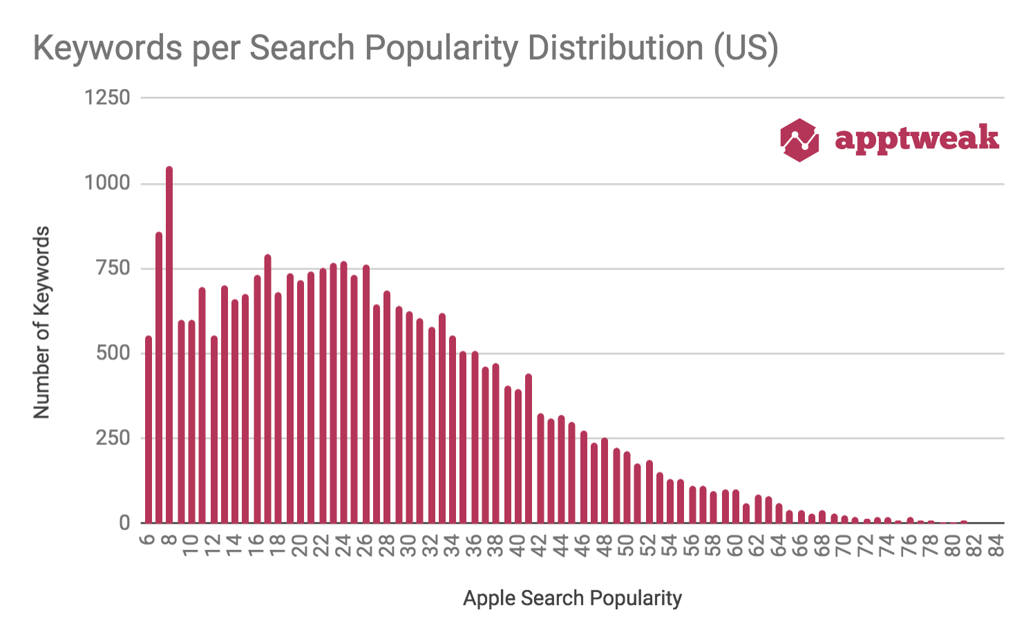 Keyword Search Popularity Distribution (US)