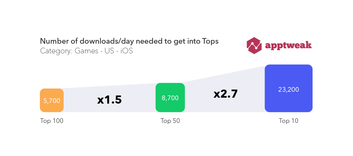 Downloads to Reach Top 100 Top 50 Top 10 IOS US Games
