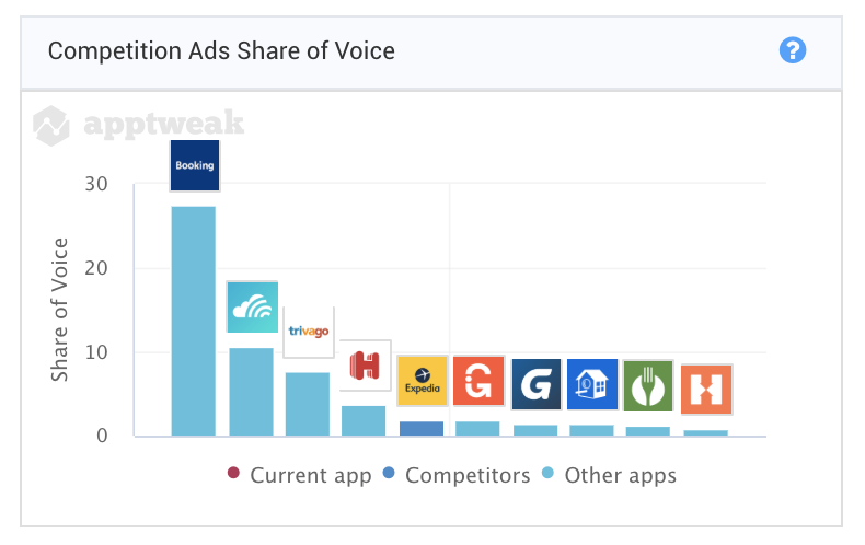 Booking.com ads have the highest Share of Voice on the TripAdvisor organic download keywords in France (27.5%)