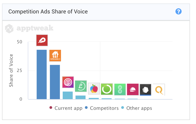 Lieferheld and Lieferando together take 74% of Ads share of voice on Deliveroo's download keywords in Germany.