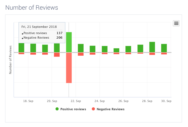 Pandora Reviews after app update
