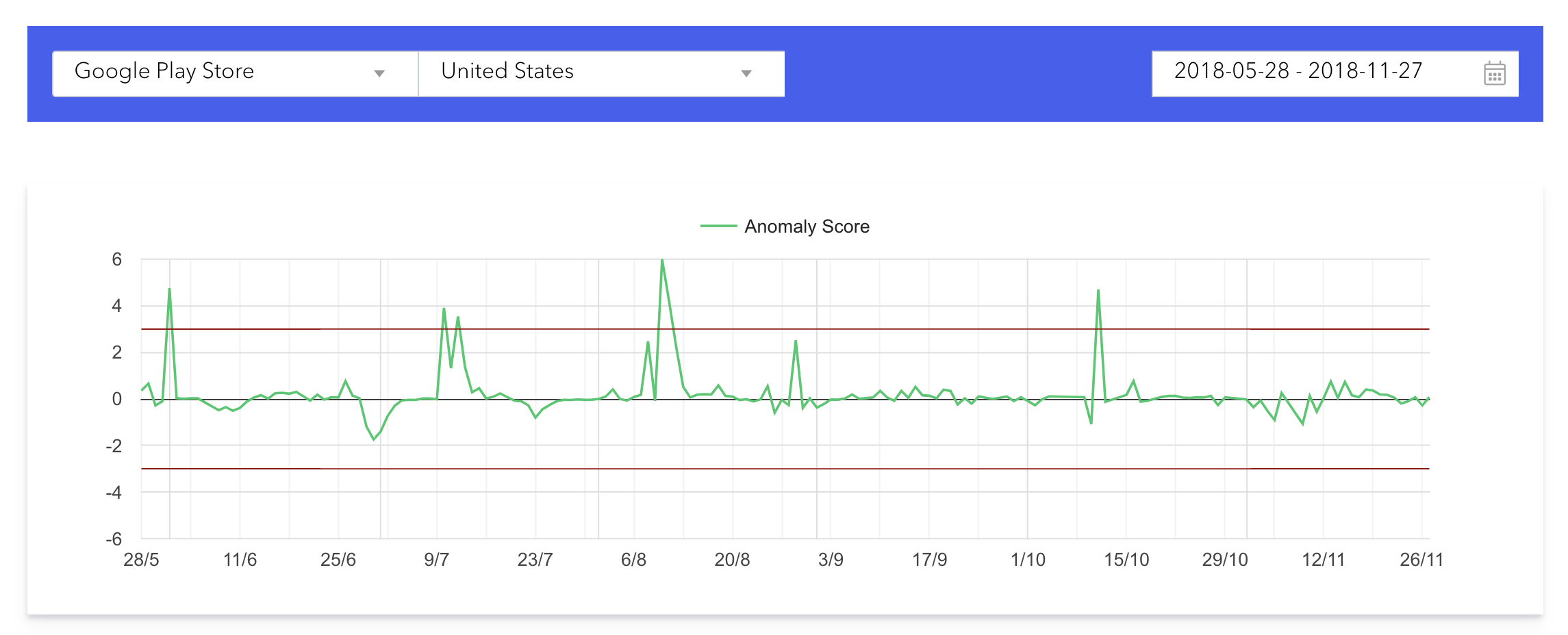 The keyword ranking algorithm changes detected in the US Play Store over the last 6 months