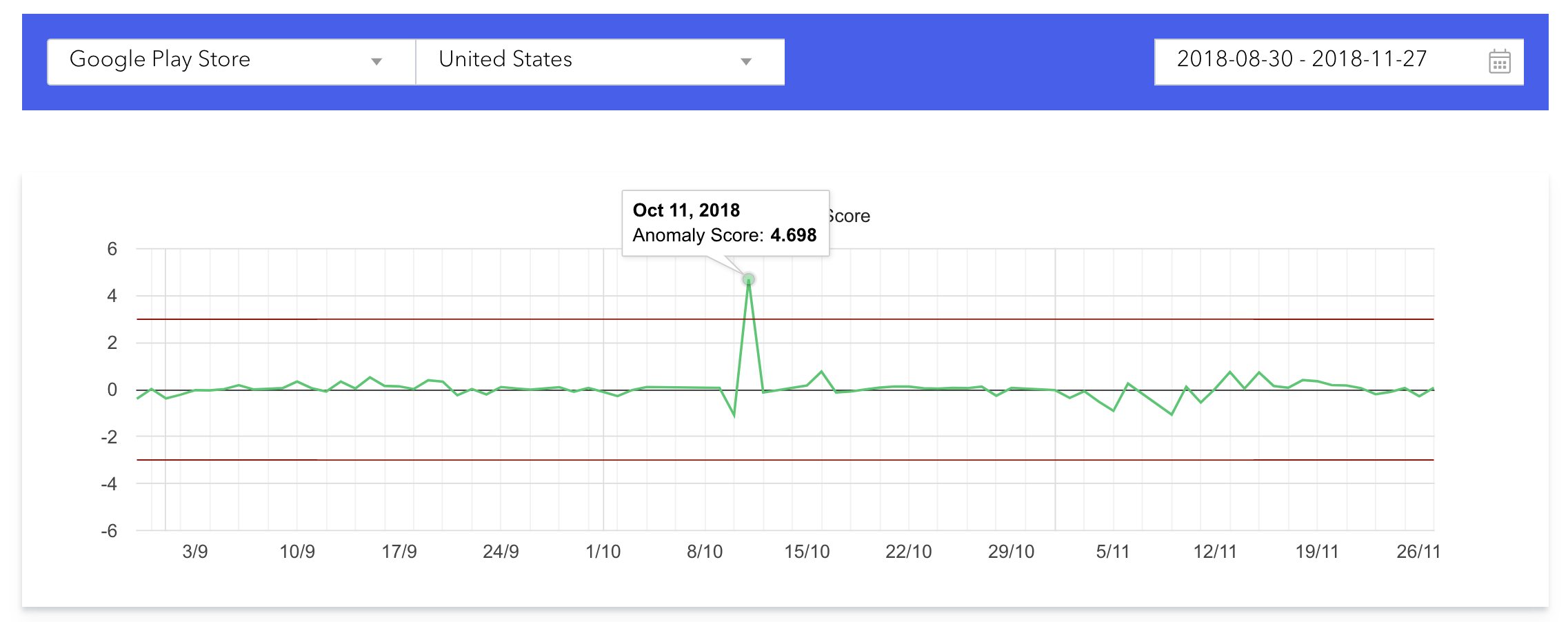 AppTweak detected a keyword algorithm change on the US Google play store on Oct. 11th 2018