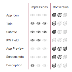 The impact of each app metadata element on impressions and conversion