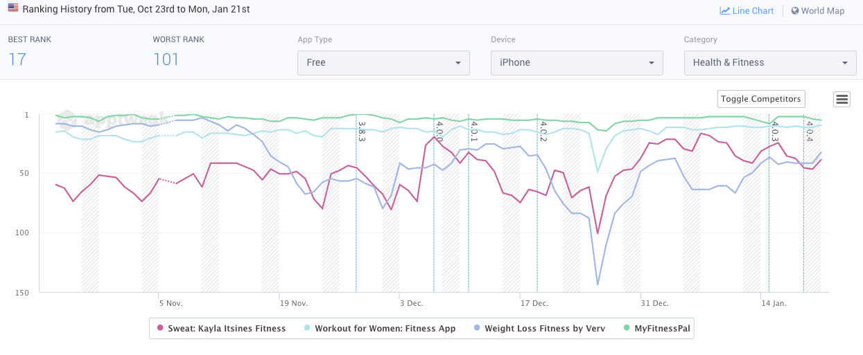 Category rankings of popular fitness apps on the App Store US compared