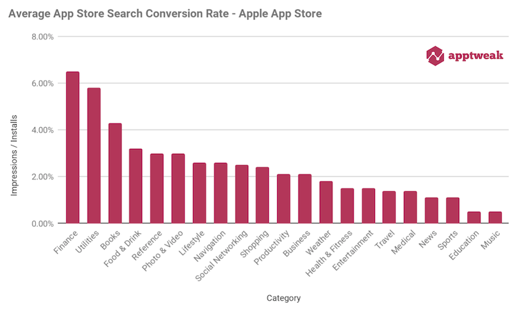 The average average App Store Search Conversion Rate in the Apple App Store in the US is 2.42%.
