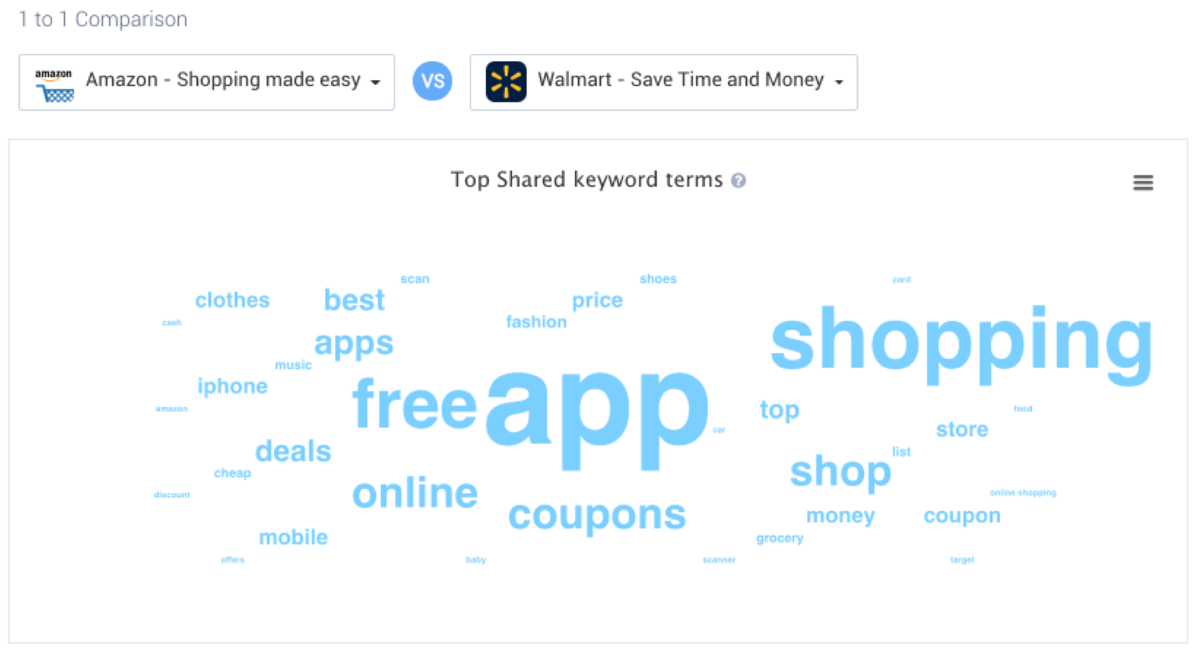 Amazon Shopping and Walmart most shared bidding terms - IOS US