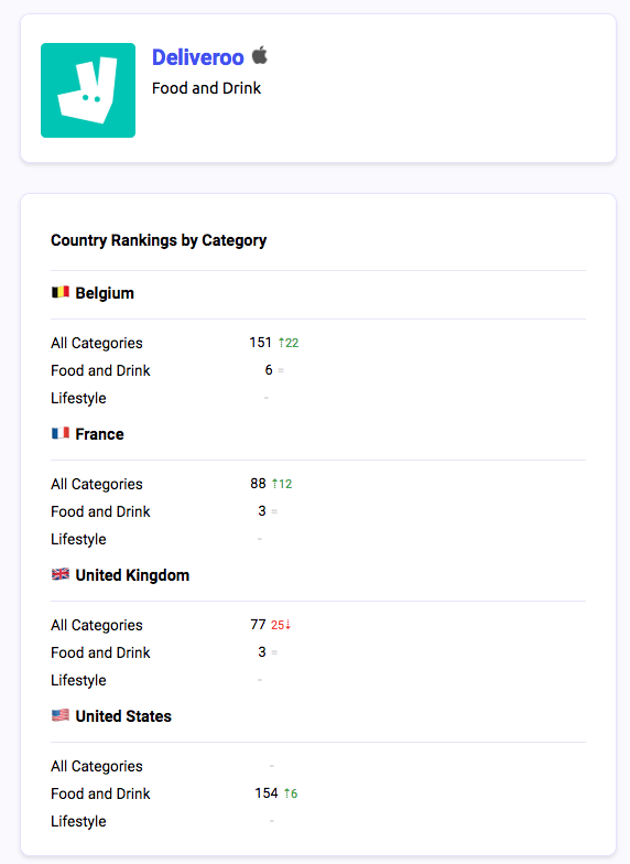 Deliveroo's category rankings in 4 markets and progression since yesterday