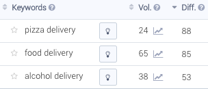 Comparing Volume and Difficulty on delivery keywords.