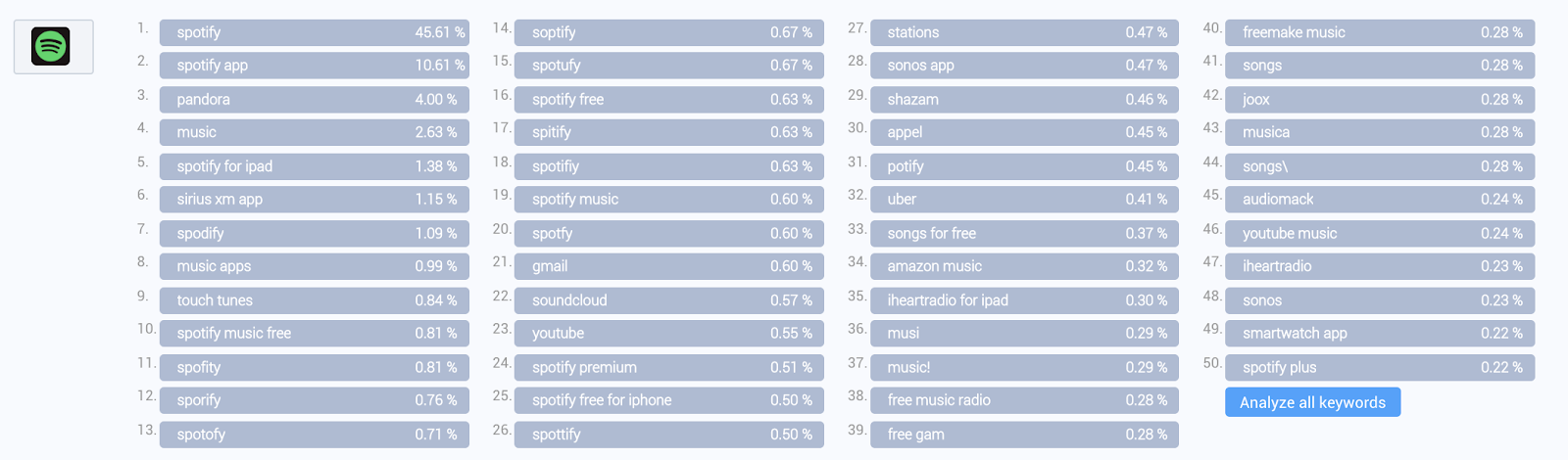Top Download keywords of Spotify on the Apple App Store (United States)