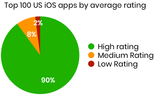Ratings of the top 100 apps in the app store