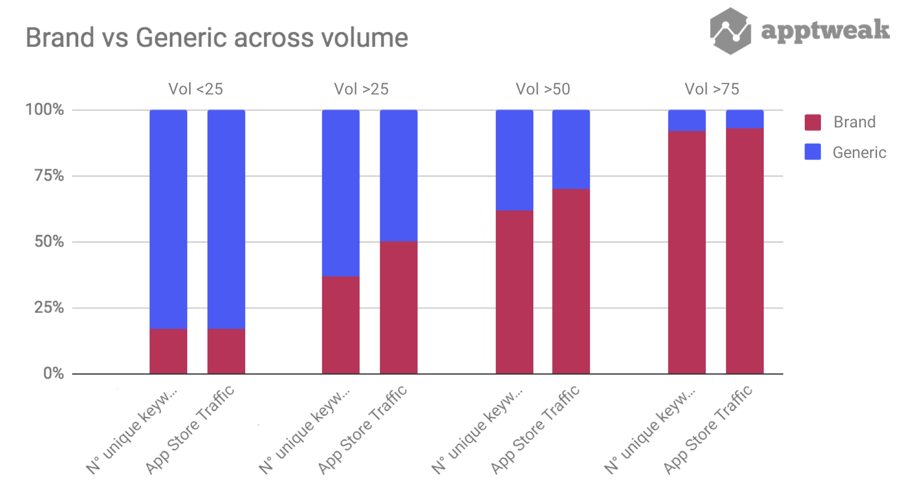 Distribution of brand vs. generic keywords and the traffic they drive on a group of keywords with a given range of volume (US Apple App Store)
