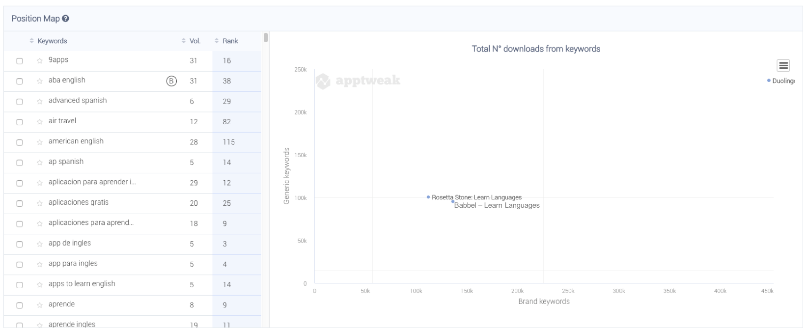 AppTweak ASO Tool Brand vs. Generic Keyword Analysis - Position Map for education apps