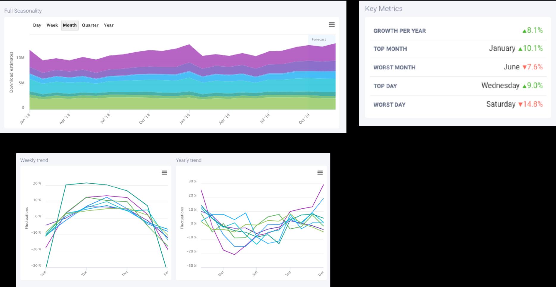 AppTweak Market Intelligence -The seasonality of the Finance Category in the EU