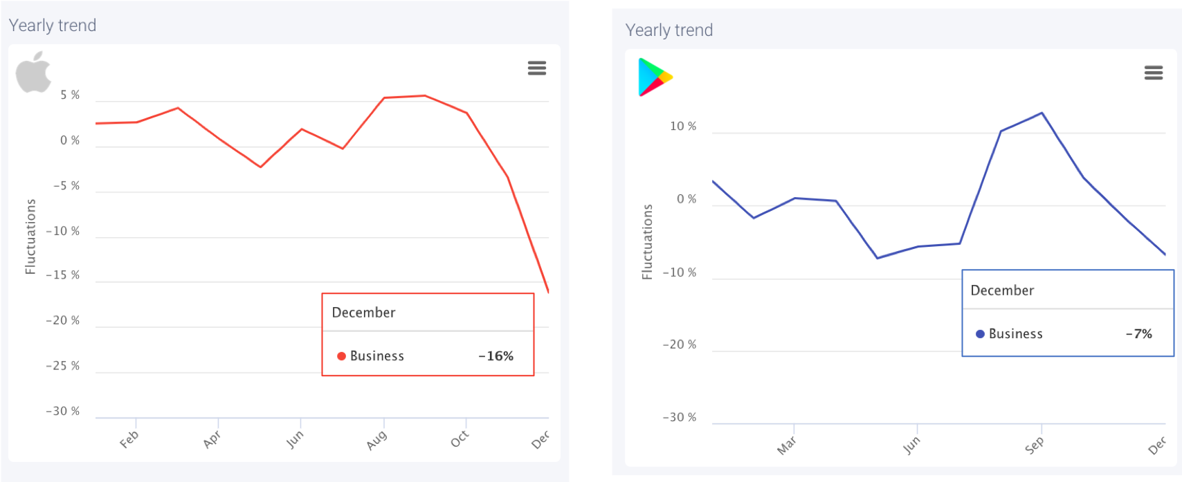 AppTweak Market Intelligence: Apps in the Business category can expect a drop in average daily downloads in December.