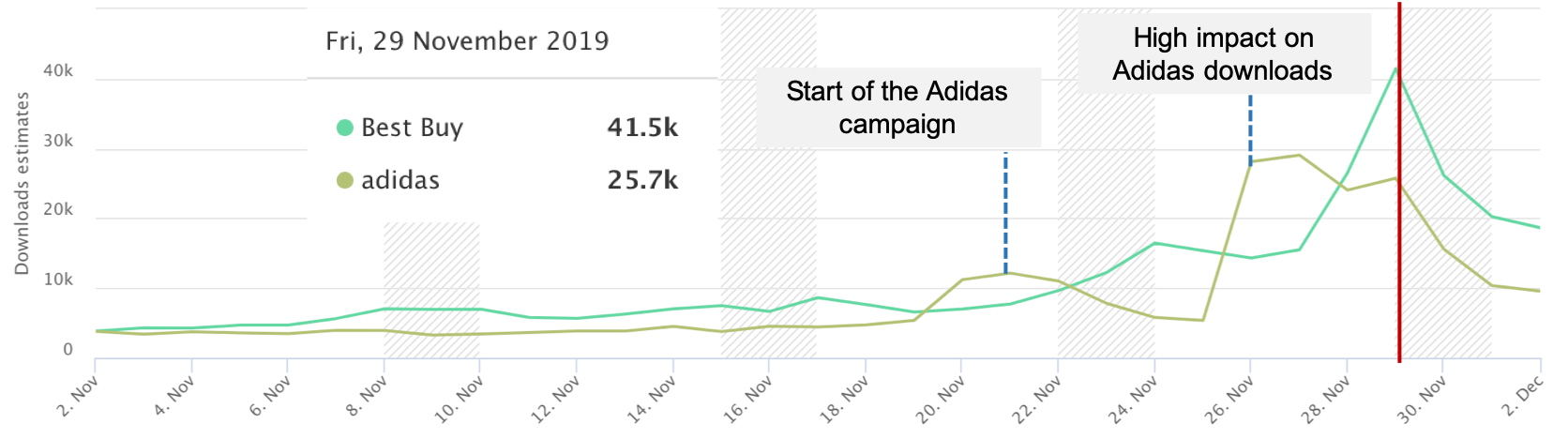AppTweak ASO Tool - Downloads estimates of Best Buy and Adidas in November 2019 (IOS, US)