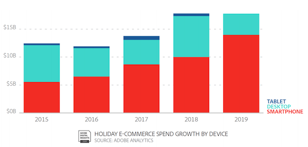 AppTweak ASO Tool - Holiday E-Commerce spend growth by device. Source: Adobe Analytics