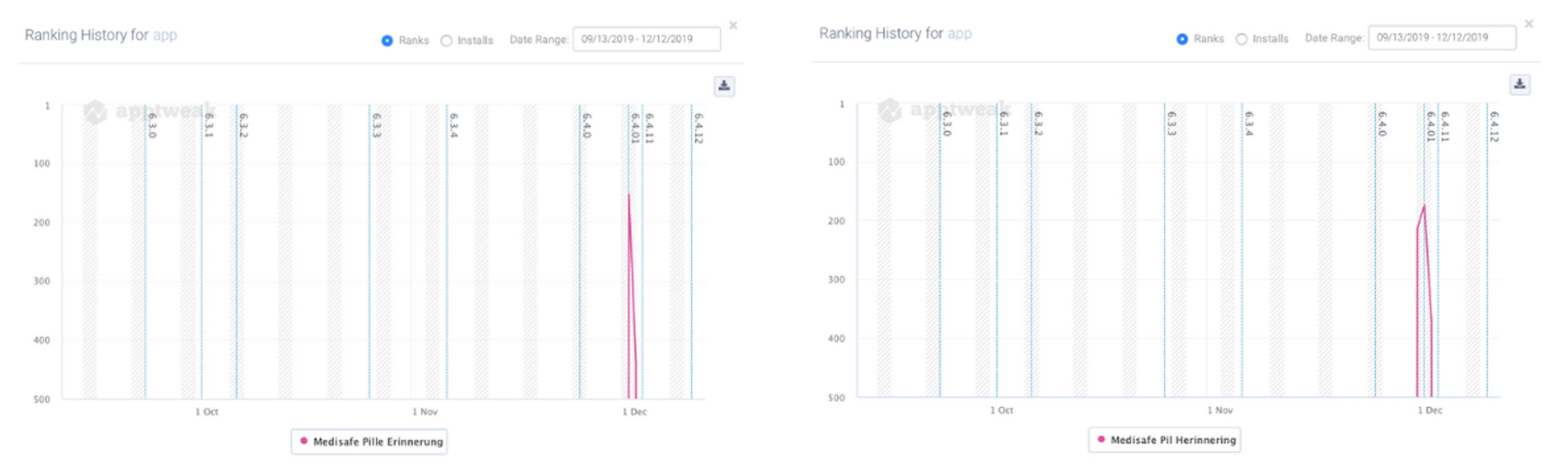 Ranking history for the keyword 'app' in Germany and the Netherlands.
