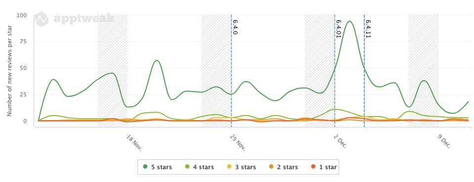 Trend in App Ratings for Medisafe in the US