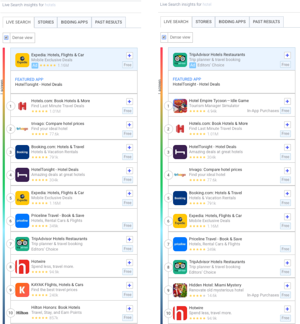 "AppTweak's Live Search Results of ""Hotels"" and ""Hotel"" in the Apple App Store in the US"