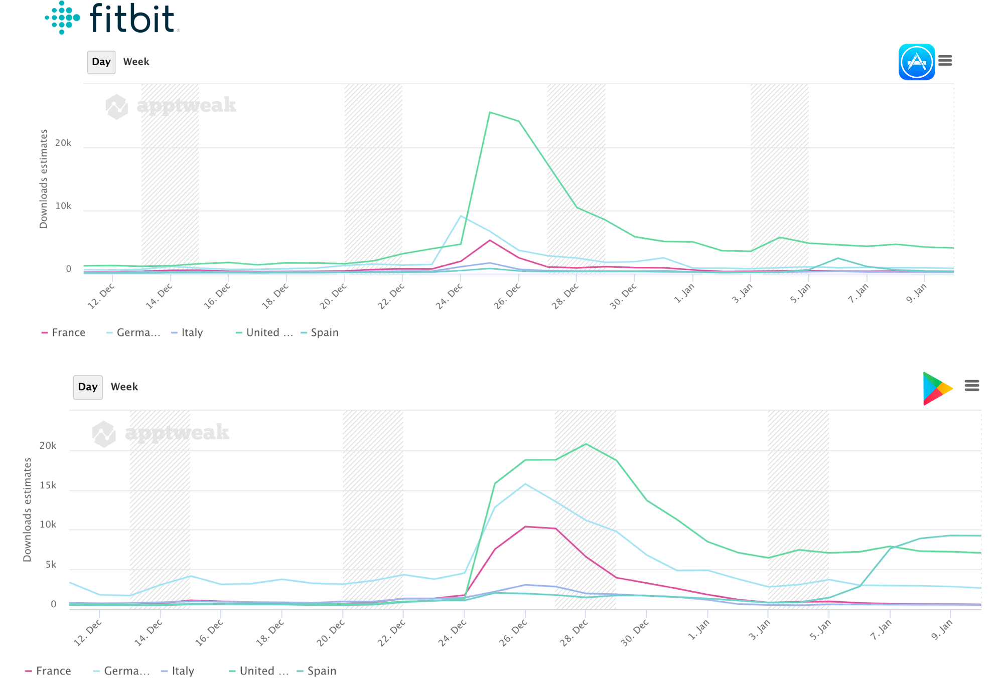 AppTweak App Intelligence - Comparing Fitbit's peak in downloads across Stores and Countries.