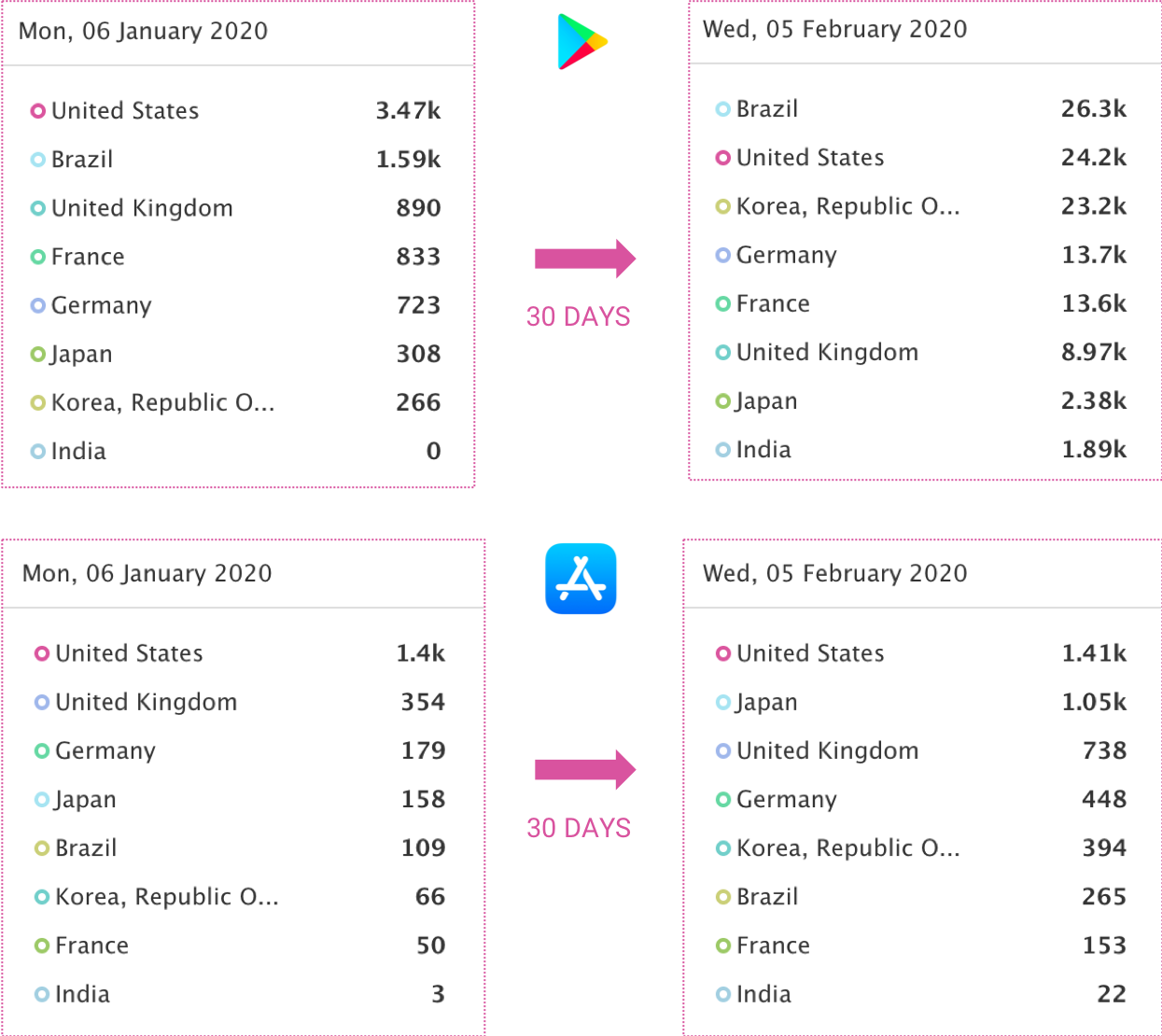 AppTweak App Intelligence: Comparing the daily downloads of Plague Inc. on the App and Play Store across different major markets 30 days ago and today (Feb 5th).