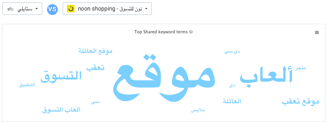 Apptweak ASO Tool: Representation shared ad search Keywords