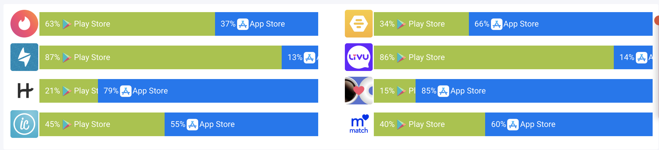 AppTweak: Share of downloads from the App and Play Store for each app.