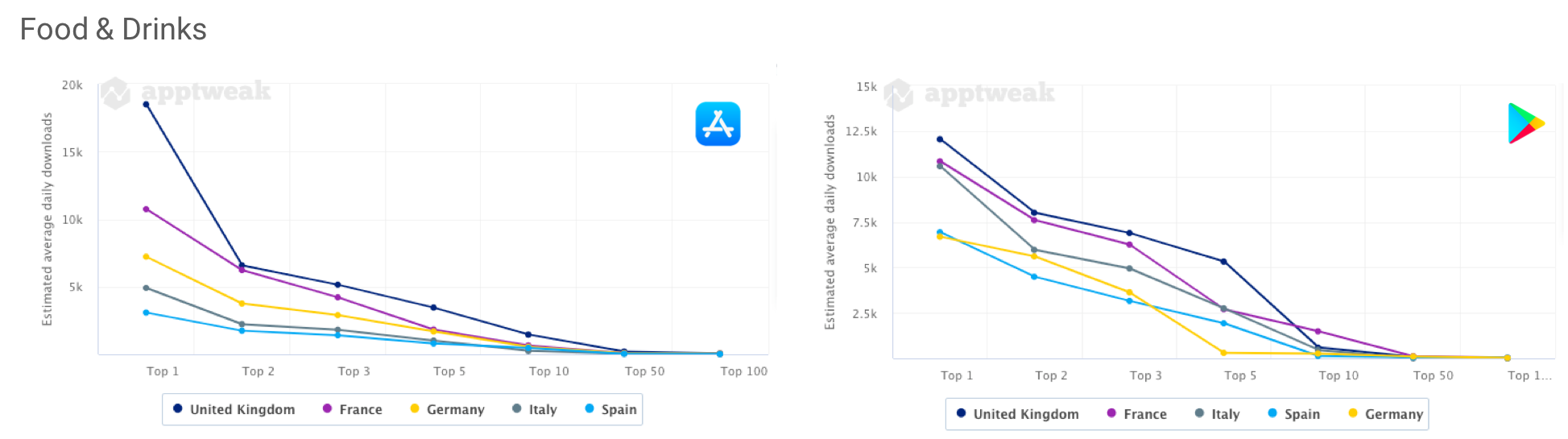 AppTweak Market Intelligence: Comparing the number of daily downloads an app needs to make to reach the top charts of the Food & Drinks category on the Apple App Stire and the Google Play Store in the US, Brazil, and India.