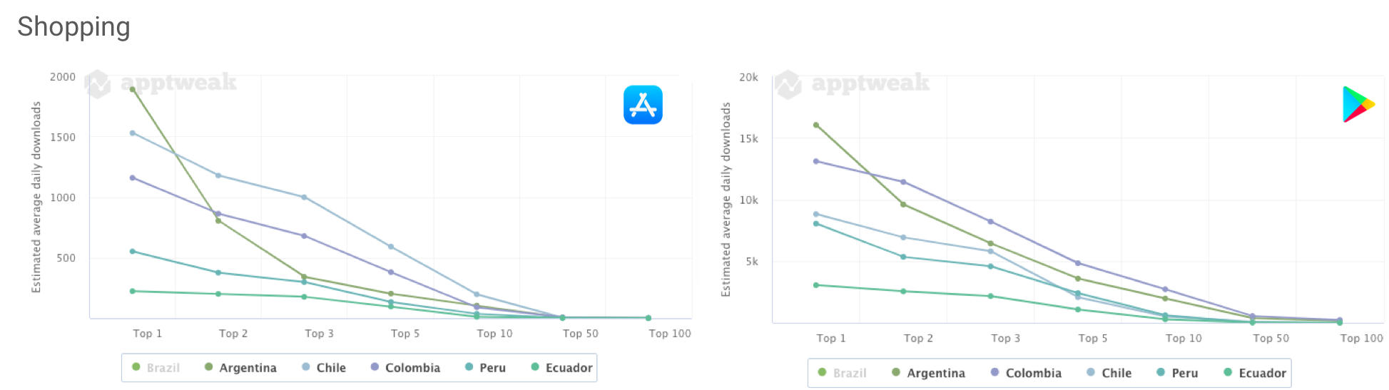 AppTweak Market Intelligence: Comparing the number of daily downloads an app needs to reach the top charts of the Shopping category on the Apple App Store and Google Play Store in major South American countries (Brazil excluded).