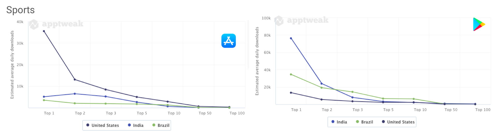 AppTweak Market Intelligence: Comparing the number of daily downloads an app needs to reach the top charts of the Sports category on the Apple App Store and the Google Play Store in the US, Brazil, and India.