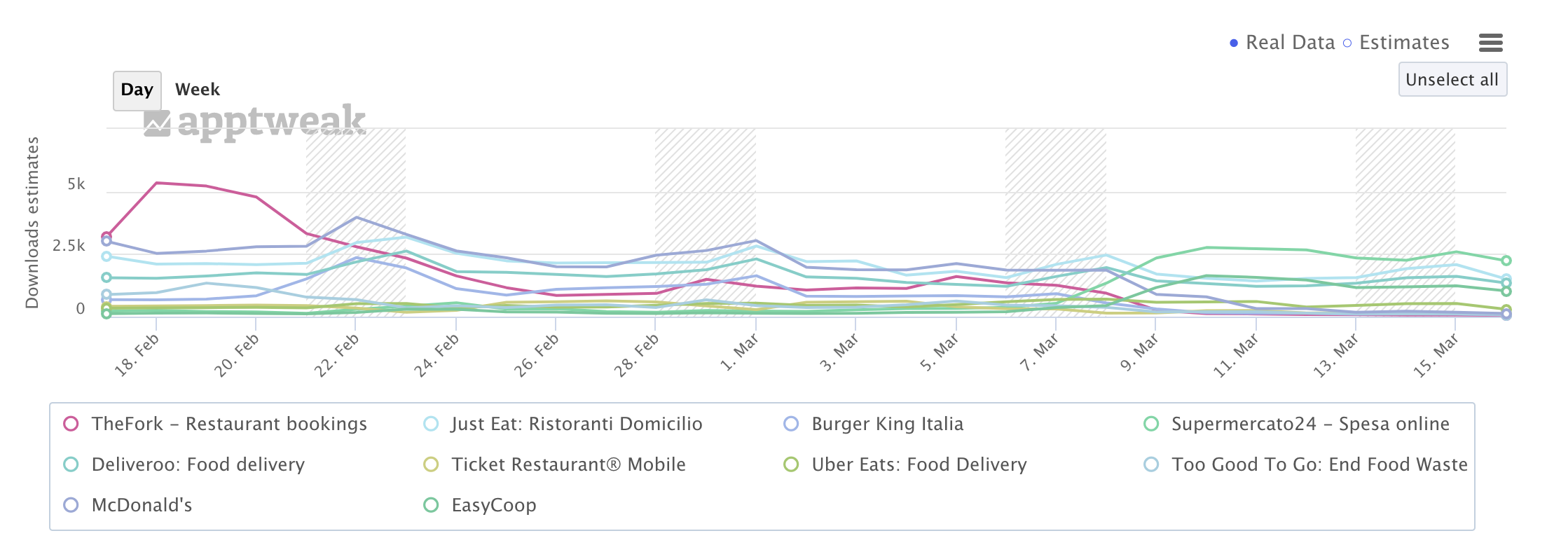 Impact of Italy lockdown on Food & Drink apps