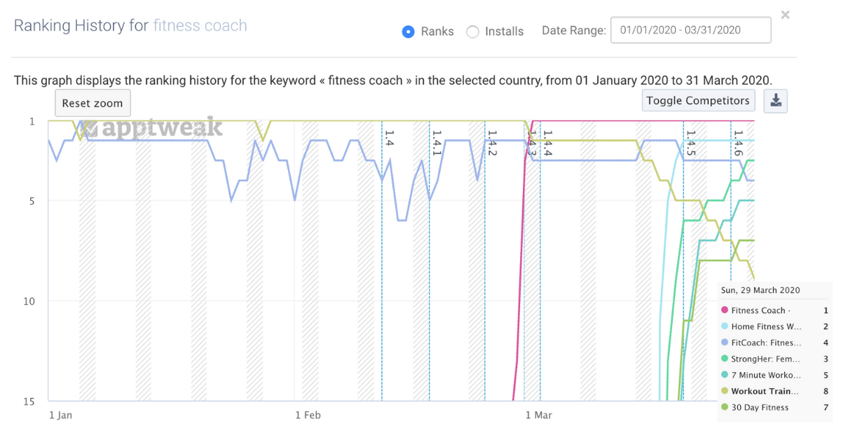 fitness apps start to rank for 'fitness coach' after adding the keyword to their metadata
