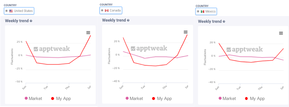 AppTweak Market Intelligence Benchmark - Seasonality