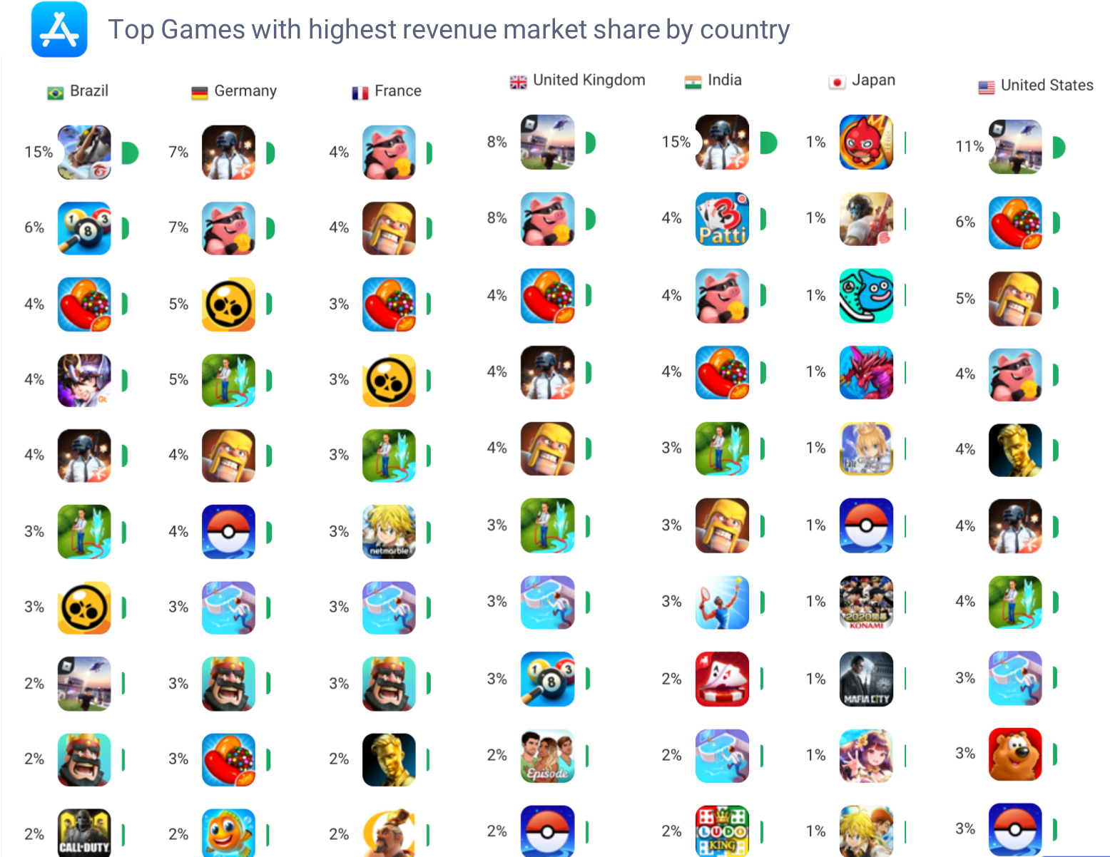 AppTweak Market Intelligence: Top App Store Revenue Games by Country