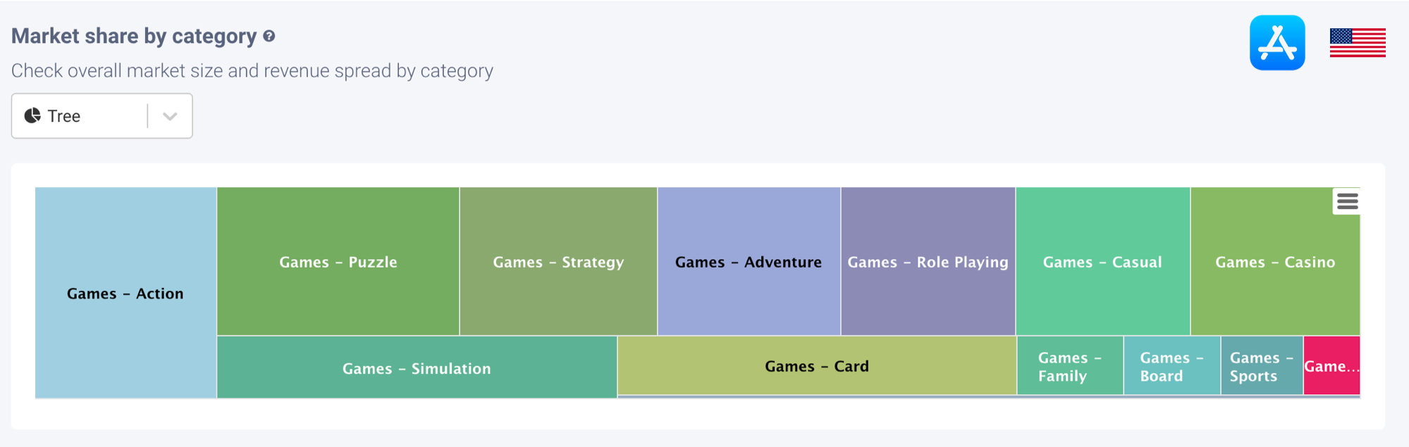 AppTweak Market Intelligence: US Revenue Share by Game Category - Apple App Store