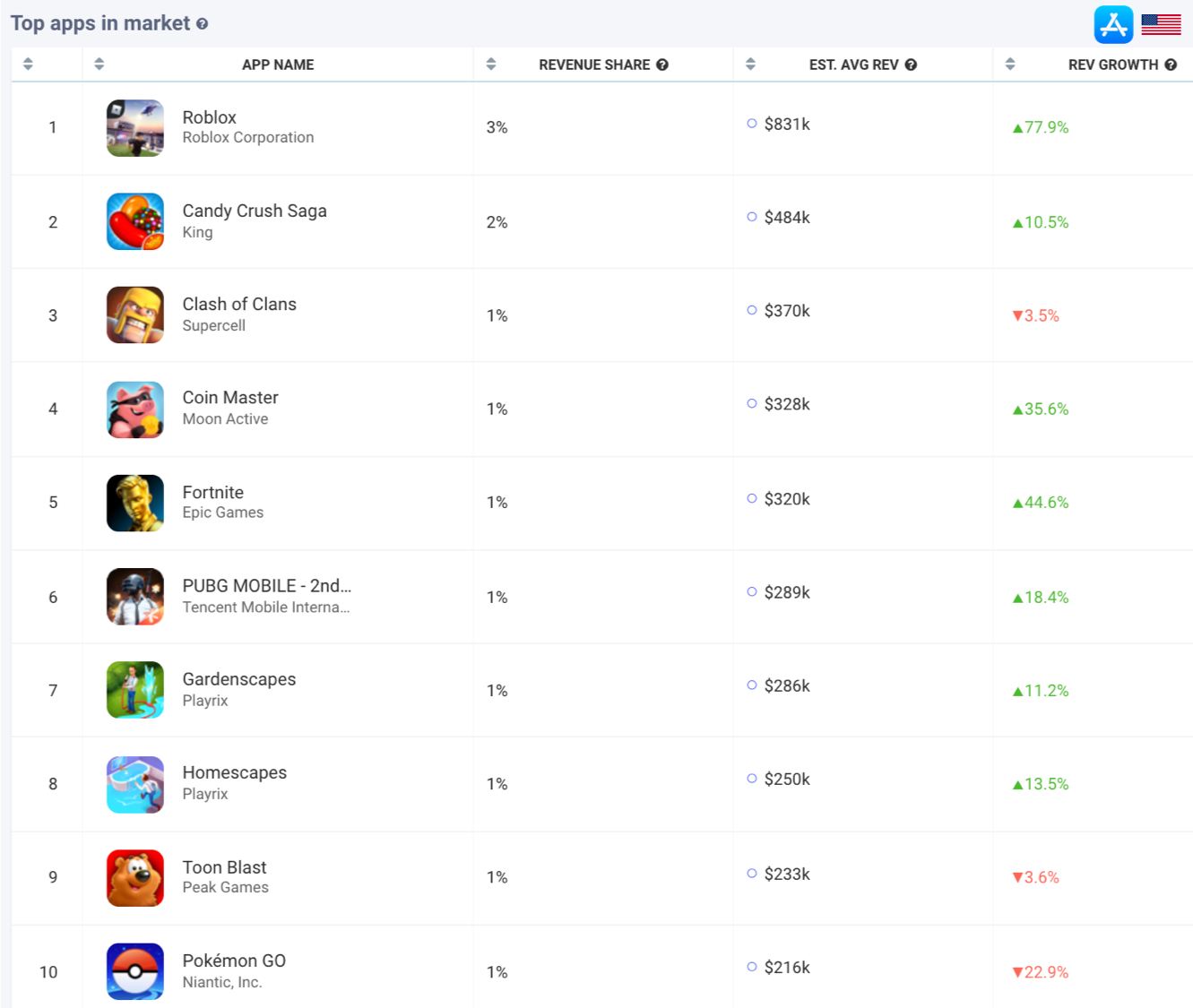 AppTweak Market Intelligence: Top Revenue Games in the US Apple App Store