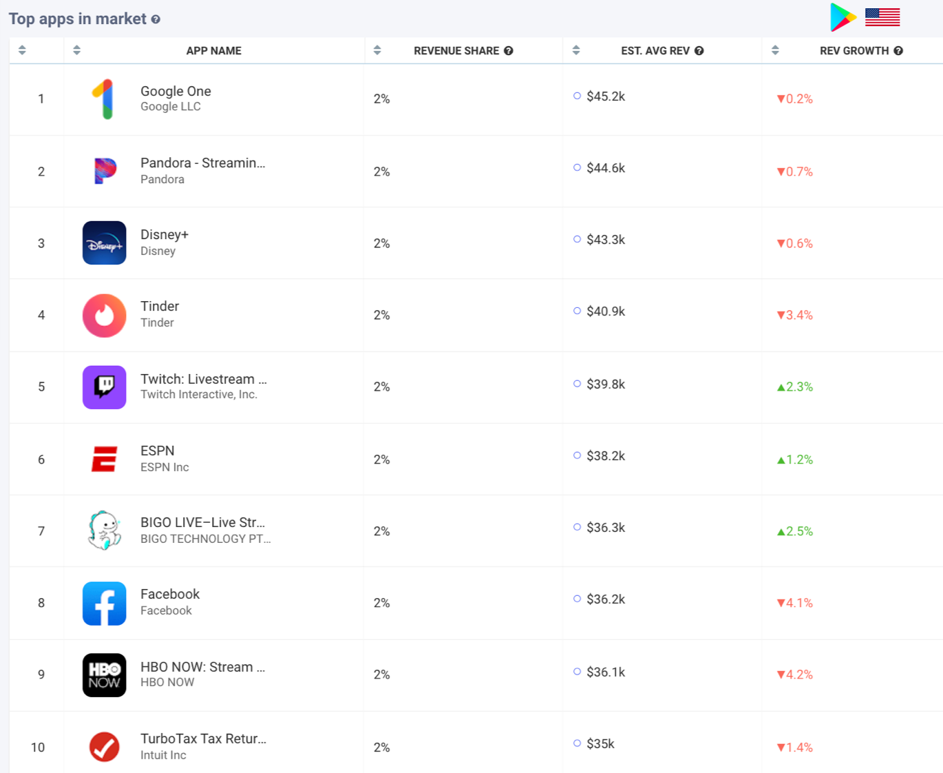 AppTweak Market Intelligence: Top Revenue Apps in the US Google Play Store