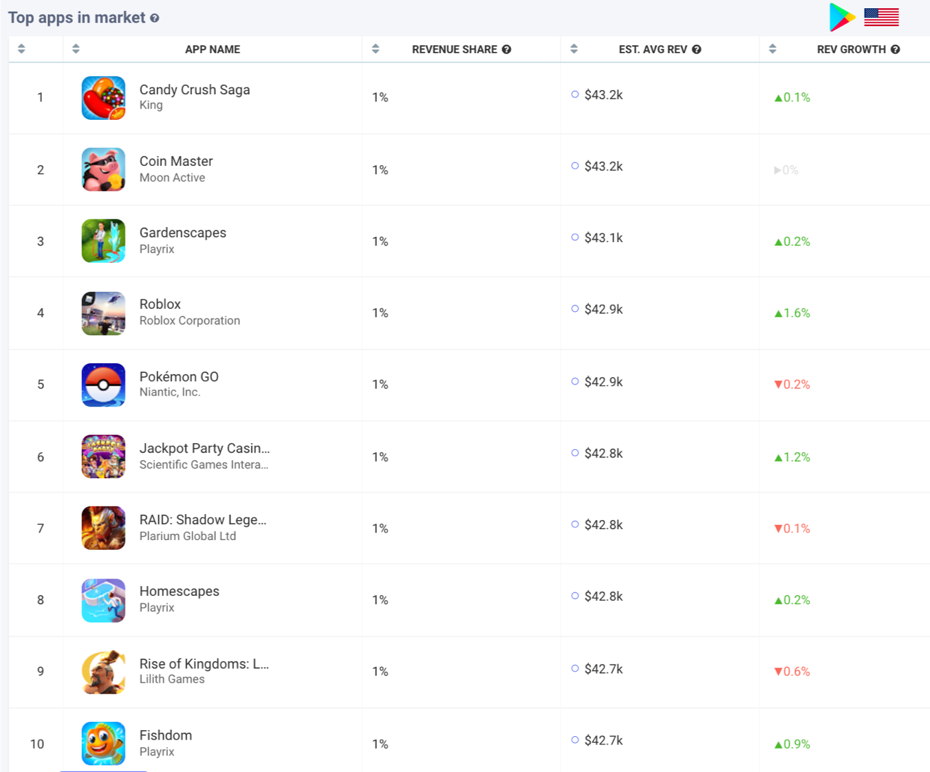 AppTweak Market Intelligence: Top Revenue Games in the US Google Play Store