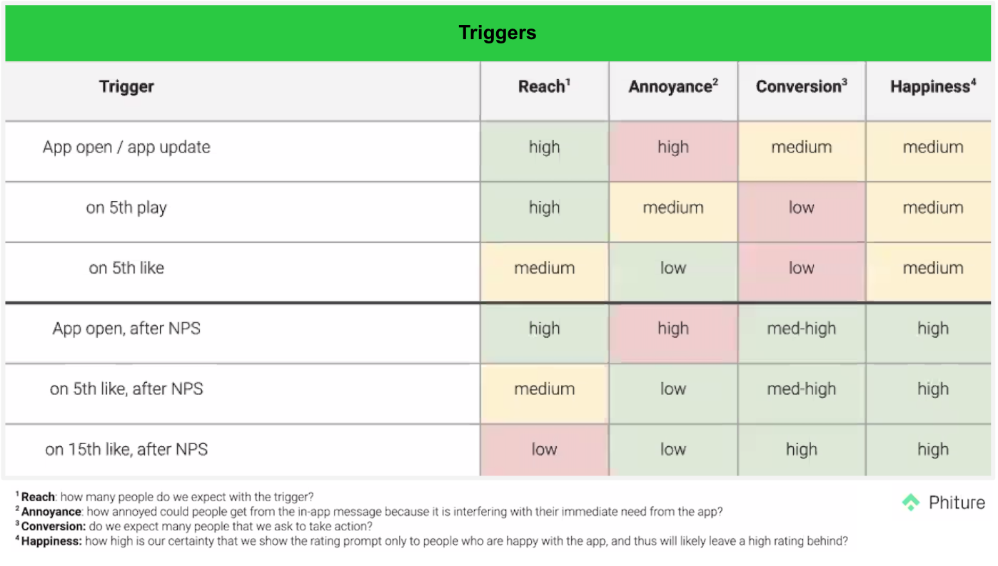Triggers have a different impact on reach, annoyance, conversion and happiness. It depends on whether or not it happens after an NPS, after how many plays.