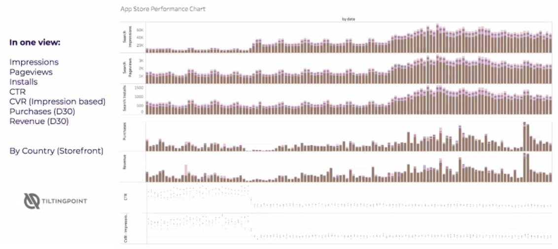 TitltingPoint's aggregation dashboard.