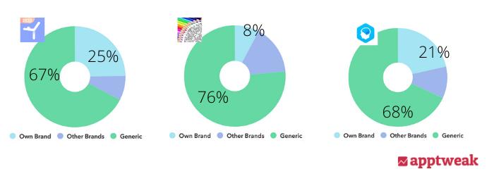 branded vs generic keyword distribution